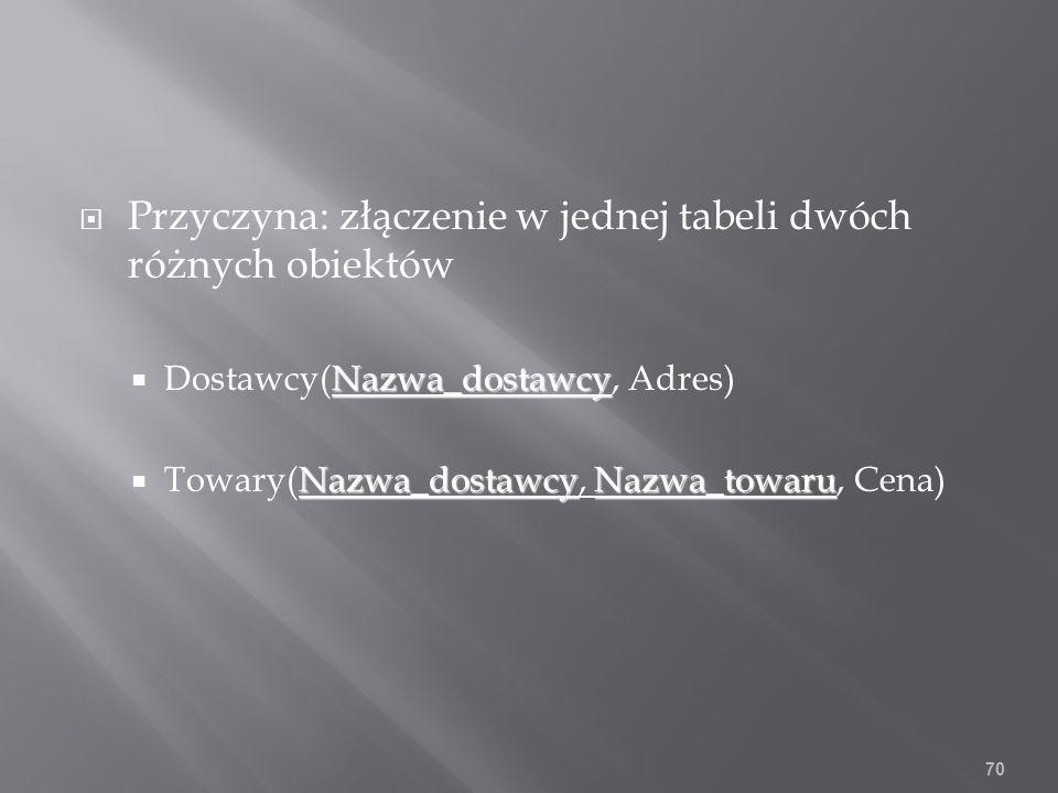 Przyczyna: złączenie w jednej tabeli dwóch różnych obiektów Nazwa_dostawcy Dostawcy(Nazwa_dostawcy, Adres) Nazwa_dostawcyNazwa_towaru Towary(Nazwa_dostawcy, Nazwa_towaru, Cena) 70