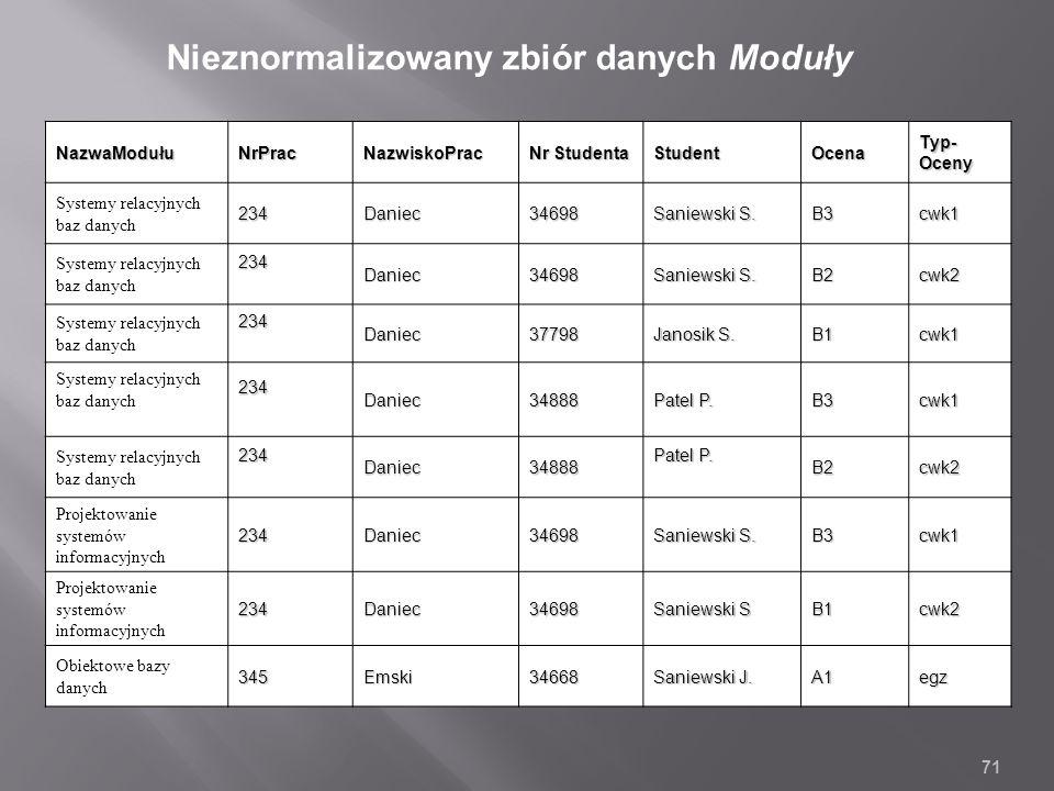 NazwaModułuNrPracNazwiskoPrac Nr Studenta StudentOcena Typ- Oceny Systemy relacyjnych baz danych234Daniec34698 Saniewski S.