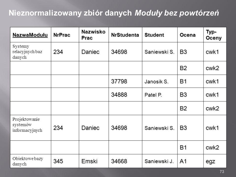 NazwaModułuNrPrac Nazwisko Prac NrStudentaStudentOcena Typ- Oceny Systemy relacyjnych baz danych234Daniec34698 Saniewski S.