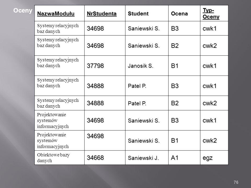 NazwaModułuNrStudentaStudentOcena Typ- Oceny Systemy relacyjnych baz danych34698 Saniewski S.
