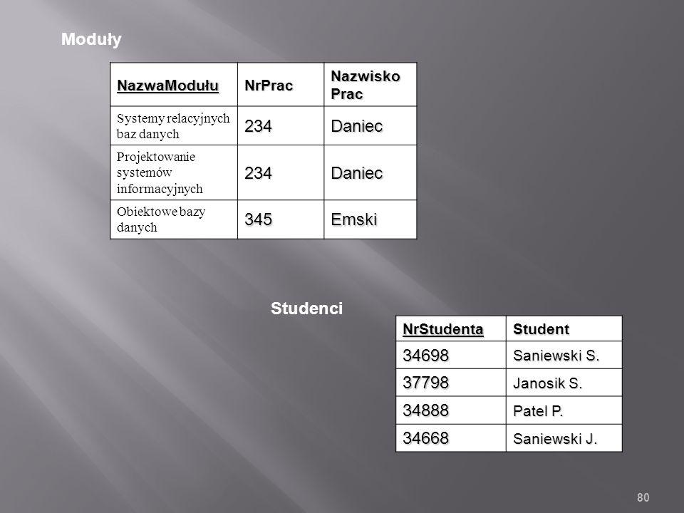 NazwaModułuNrPrac Nazwisko Prac Systemy relacyjnych baz danych234Daniec Projektowanie systemów informacyjnych234Daniec Obiektowe bazy danych345Emski NrStudentaStudent34698 Saniewski S.