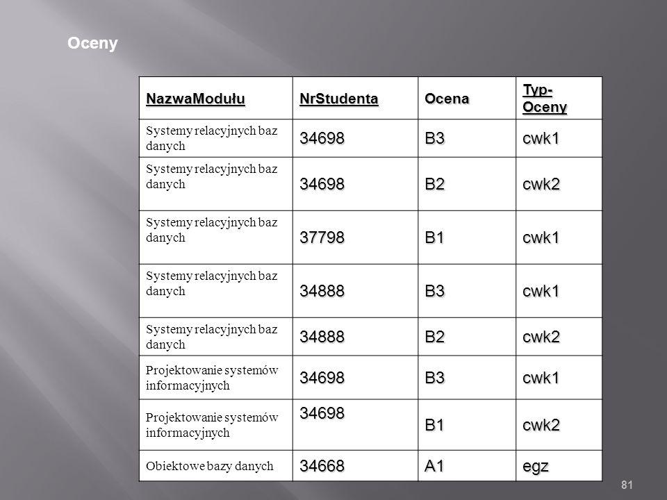 NazwaModułuNrStudentaOcena Typ- Oceny Systemy relacyjnych baz danych34698B3cwk1 34698B2cwk2 37798B1cwk1 34888B3cwk1 34888B2cwk2 Projektowanie systemów informacyjnych34698B3cwk1 34698B1cwk2 Obiektowe bazy danych34668A1egz 81 Oceny