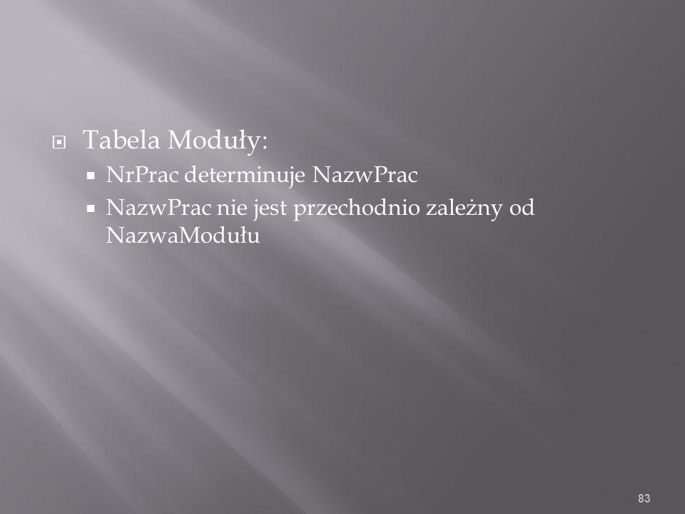 Tabela Moduły: NrPrac determinuje NazwPrac NazwPrac nie jest przechodnio zależny od NazwaModułu 83