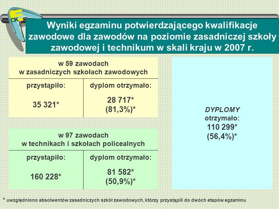 Wyniki egzaminu potwierdzającego kwalifikacje zawodowe dla zawodów na poziomie zasadniczej szkoły zawodowej i technikum w skali kraju w 2007 r. * uwzg