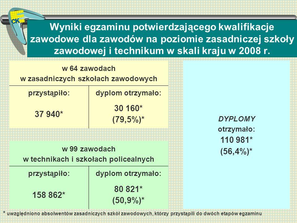 Wyniki egzaminu potwierdzającego kwalifikacje zawodowe dla zawodów na poziomie zasadniczej szkoły zawodowej i technikum w skali kraju w 2008 r. * uwzg