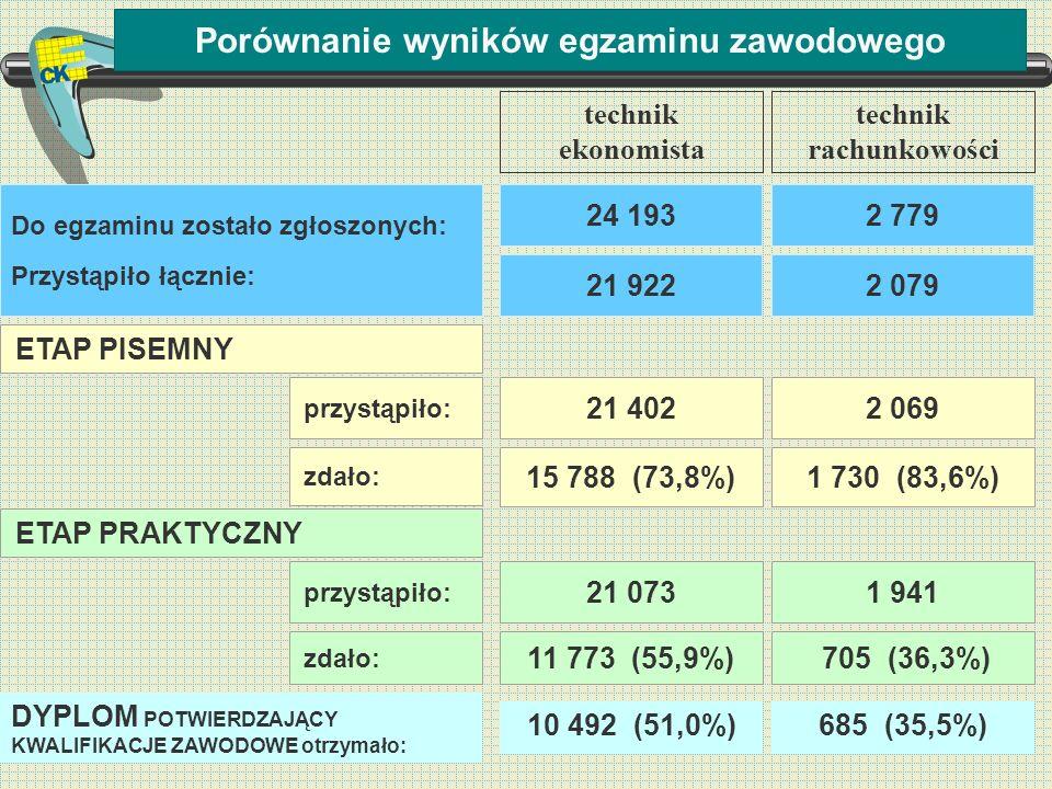 Porównanie wyników egzaminu zawodowego ETAP PISEMNY 10 492 (51,0%) DYPLOM POTWIERDZAJĄCY KWALIFIKACJE ZAWODOWE otrzymało: przystąpiło: zdało: 21 402 1