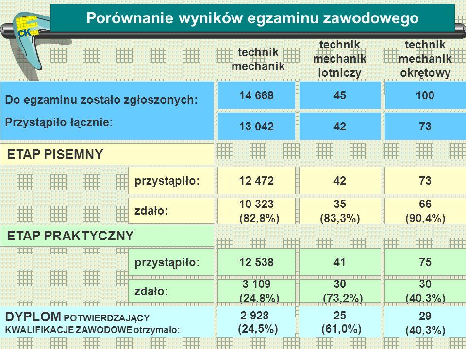 Porównanie wyników egzaminu zawodowego ETAP PISEMNY 2 928 (24,5%) DYPLOM POTWIERDZAJĄCY KWALIFIKACJE ZAWODOWE otrzymało: przystąpiło: zdało: 12 472 10
