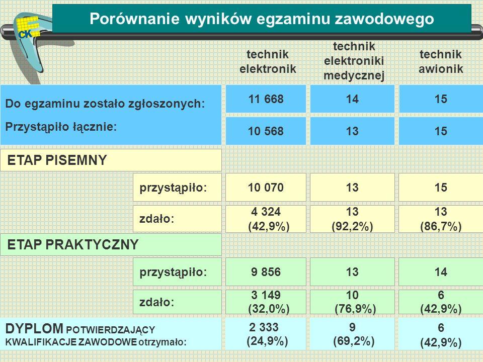 Porównanie wyników egzaminu zawodowego ETAP PISEMNY 2 333 (24,9%) DYPLOM POTWIERDZAJĄCY KWALIFIKACJE ZAWODOWE otrzymało: przystąpiło: zdało: 10 070 4