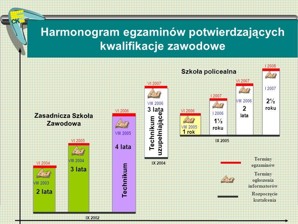 Harmonogram egzaminów potwierdzających kwalifikacje zawodowe Terminy egzaminów Terminy ogłoszenia informatorów Rozpoczęcie kształcenia VI 2007 VIII 20