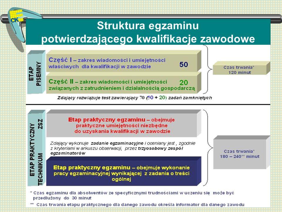 Warunki zdania egzaminu potwierdzającego kwalifikacje zawodowe Część II Część II – zakres wiadomości i umiejętności związanych z zatrudnieniem i działalnością gospodarczą Zalicza co najmniej 30% możliwych do uzyskania punktów ETAP PISEMNY Etap zdany jeśli zaliczone są obie części Etap praktyczny Etap praktyczny – obejmuje praktyczne umiejętności z zakresu kwalifikacji w zawodzie, objęte tematem (tematami) (ZSZ) lub zadaniem o treści ogólnej (T) Zalicza co najmniej 75% możliwych do uzyskania punktów Egzamin zdany jeśli zaliczone są oba etapy Część I Część I – zakres wiadomości i umiejętności właściwych dla kwalifikacji w zawodzie Zalicza co najmniej 50% możliwych do uzyskania punktów ETAP PRAKTYCZNY