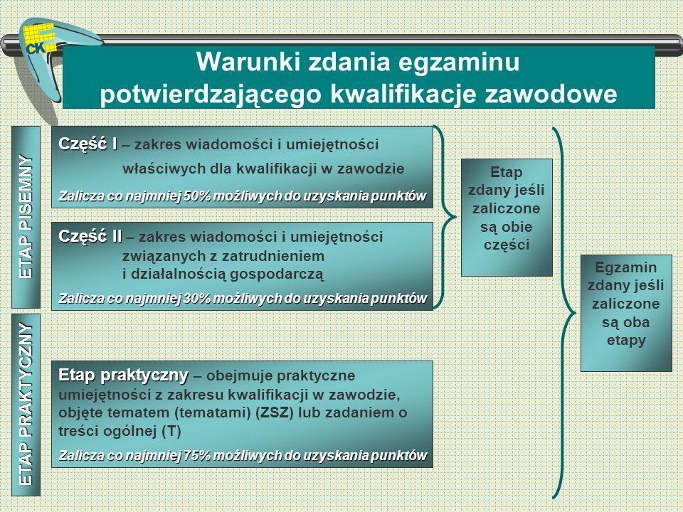 Warunki zdania egzaminu potwierdzającego kwalifikacje zawodowe Część II Część II – zakres wiadomości i umiejętności związanych z zatrudnieniem i dział
