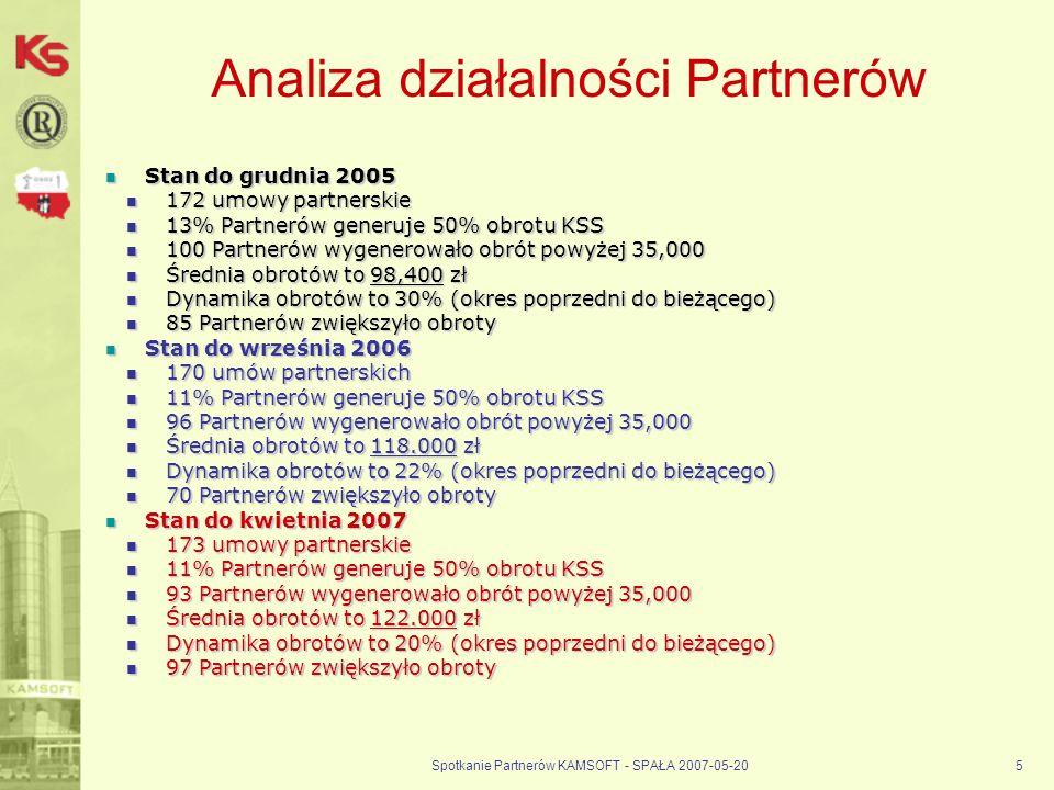 Spotkanie Partnerów KAMSOFT - SPAŁA 2007-05-205 Analiza działalności Partnerów Stan do grudnia 2005 Stan do grudnia 2005 172 umowy partnerskie 172 umowy partnerskie 13% Partnerów generuje 50% obrotu KSS 13% Partnerów generuje 50% obrotu KSS 100 Partnerów wygenerowało obrót powyżej 35,000 100 Partnerów wygenerowało obrót powyżej 35,000 Średnia obrotów to 98,400 zł Średnia obrotów to 98,400 zł Dynamika obrotów to 30% (okres poprzedni do bieżącego) Dynamika obrotów to 30% (okres poprzedni do bieżącego) 85 Partnerów zwiększyło obroty 85 Partnerów zwiększyło obroty Stan do września 2006 Stan do września 2006 170 umów partnerskich 170 umów partnerskich 11% Partnerów generuje 50% obrotu KSS 11% Partnerów generuje 50% obrotu KSS 96 Partnerów wygenerowało obrót powyżej 35,000 96 Partnerów wygenerowało obrót powyżej 35,000 Średnia obrotów to 118.000 zł Średnia obrotów to 118.000 zł Dynamika obrotów to 22% (okres poprzedni do bieżącego) Dynamika obrotów to 22% (okres poprzedni do bieżącego) 70 Partnerów zwiększyło obroty 70 Partnerów zwiększyło obroty Stan do kwietnia 2007 Stan do kwietnia 2007 173 umowy partnerskie 173 umowy partnerskie 11% Partnerów generuje 50% obrotu KSS 11% Partnerów generuje 50% obrotu KSS 93 Partnerów wygenerowało obrót powyżej 35,000 93 Partnerów wygenerowało obrót powyżej 35,000 Średnia obrotów to 122.000 zł Średnia obrotów to 122.000 zł Dynamika obrotów to 20% (okres poprzedni do bieżącego) Dynamika obrotów to 20% (okres poprzedni do bieżącego) 97 Partnerów zwiększyło obroty 97 Partnerów zwiększyło obroty