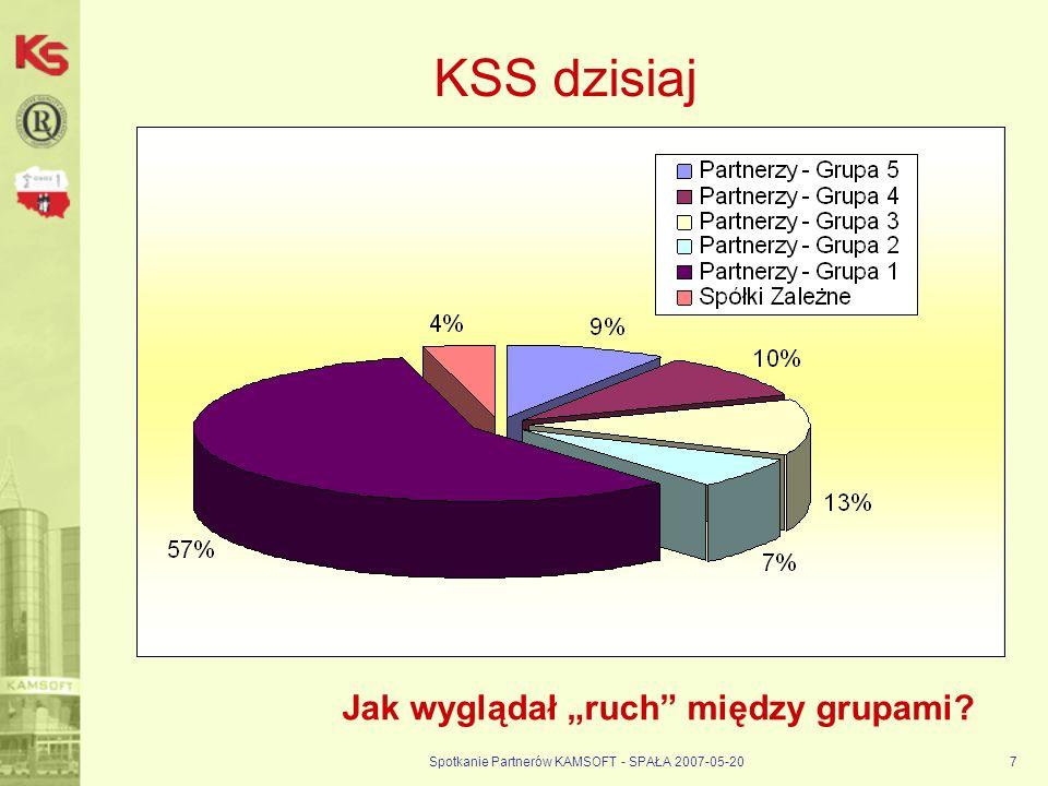 Spotkanie Partnerów KAMSOFT - SPAŁA 2007-05-207 KSS dzisiaj Jak wyglądał ruch między grupami?