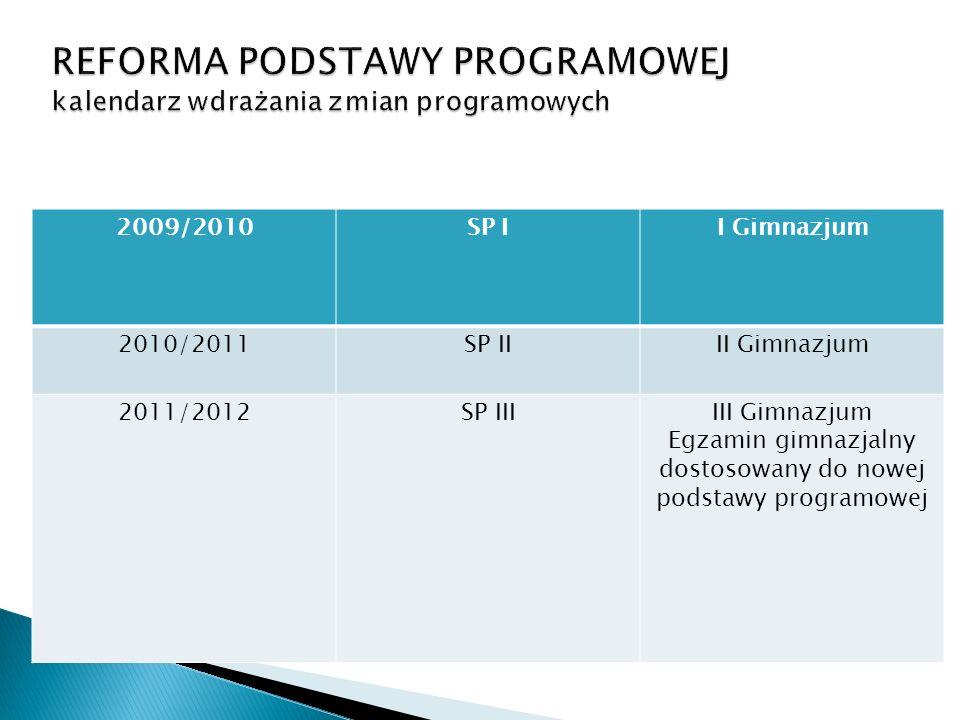 2009/2010SP II Gimnazjum 2010/2011SP IIII Gimnazjum 2011/2012SP IIIIII Gimnazjum Egzamin gimnazjalny dostosowany do nowej podstawy programowej