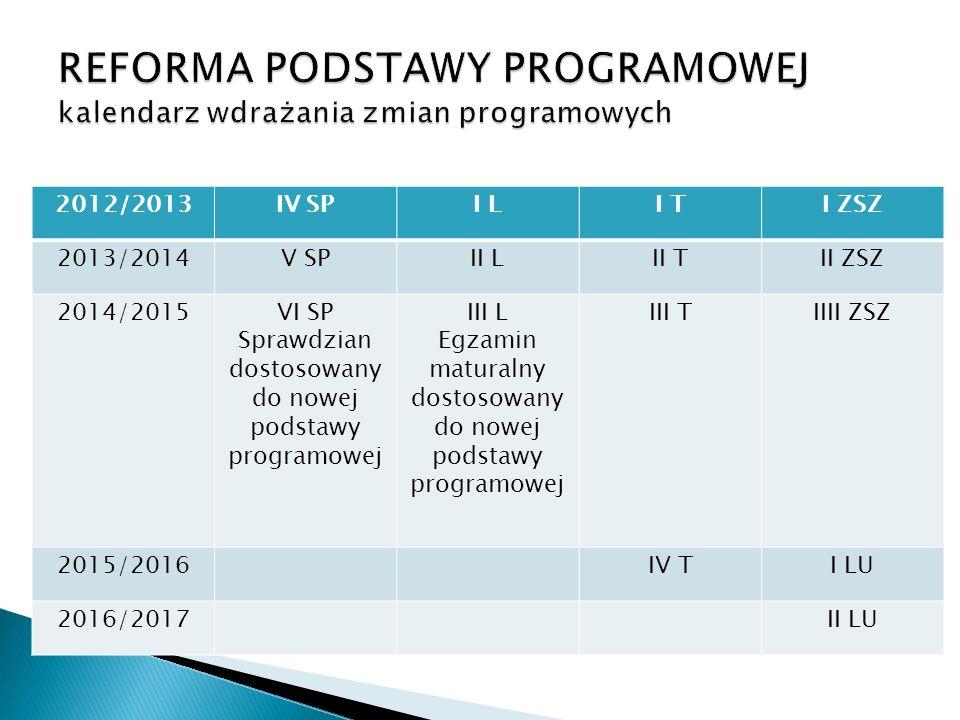 2012/2013IV SPI LI TI ZSZ 2013/2014V SPII LII TII ZSZ 2014/2015VI SP Sprawdzian dostosowany do nowej podstawy programowej III L Egzamin maturalny dostosowany do nowej podstawy programowej III TIIII ZSZ 2015/2016IV TI LU 2016/2017II LU