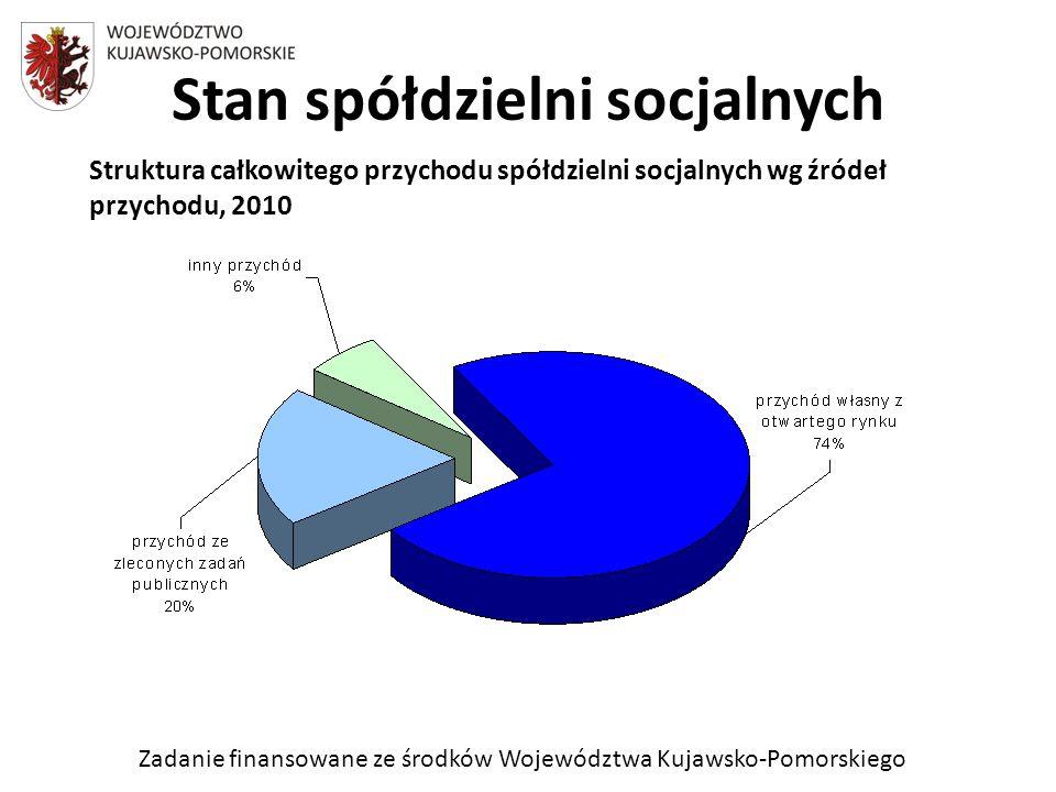 Zadanie finansowane ze środków Województwa Kujawsko-Pomorskiego Stan spółdzielni socjalnych Struktura całkowitego przychodu spółdzielni socjalnych wg źródeł przychodu, 2010