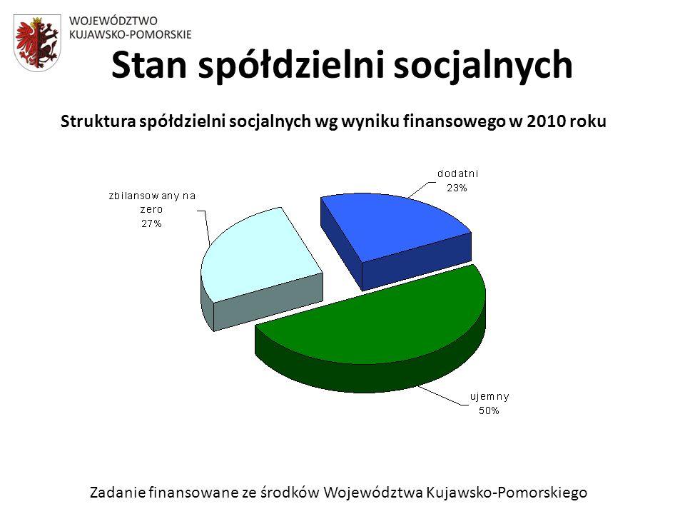 Zadanie finansowane ze środków Województwa Kujawsko-Pomorskiego Stan spółdzielni socjalnych Struktura spółdzielni socjalnych wg wyniku finansowego w 2010 roku