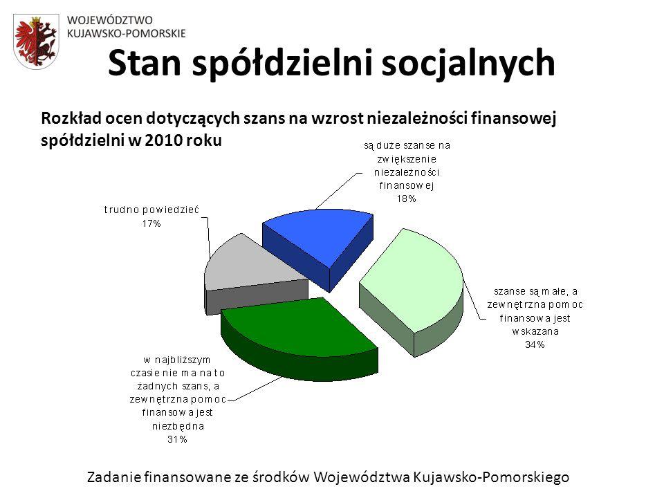 Zadanie finansowane ze środków Województwa Kujawsko-Pomorskiego Stan spółdzielni socjalnych Rozkład ocen dotyczących szans na wzrost niezależności finansowej spółdzielni w 2010 roku