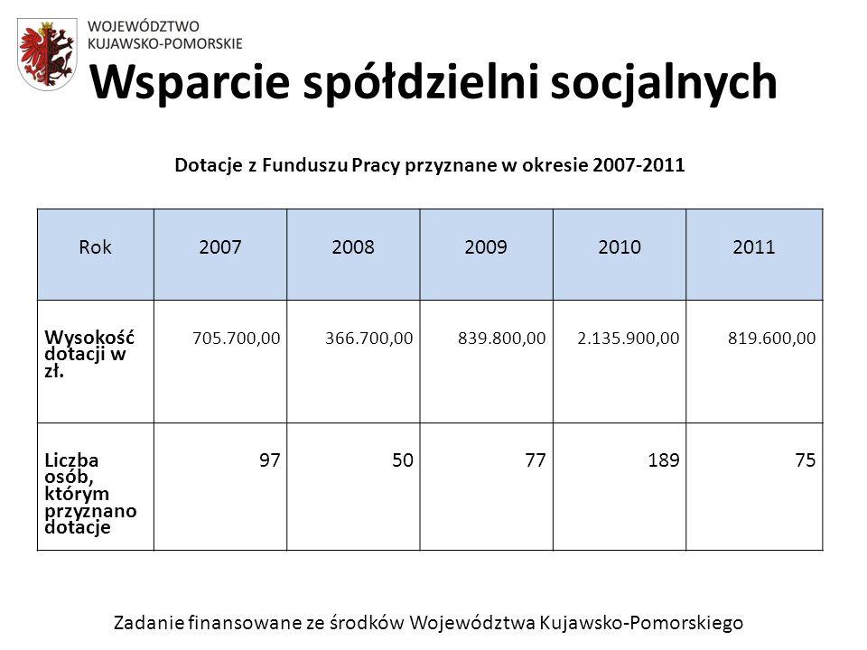Zadanie finansowane ze środków Województwa Kujawsko-Pomorskiego Wsparcie spółdzielni socjalnych Rok20072008200920102011 Wysokość dotacji w zł.