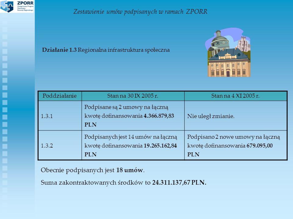Zestawienie umów podpisanych w ramach ZPORR Działanie 1.3 Regionalna infrastruktura społeczna Obecnie podpisanych jest 18 umów.
