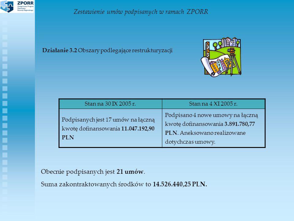 Zestawienie umów podpisanych w ramach ZPORR Działanie 3.2 Obszary podlegające restrukturyzacji Stan na 30 IX 2005 r.Stan na 4 XI 2005 r.