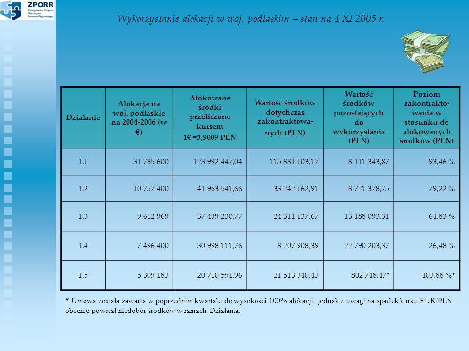 Wykorzystanie alokacji w woj.podlaskim – stan na 4 XI 2005 r.