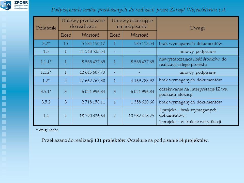 Podpisywanie umów przekazanych do realizacji przez Zarząd Województwa c.d.