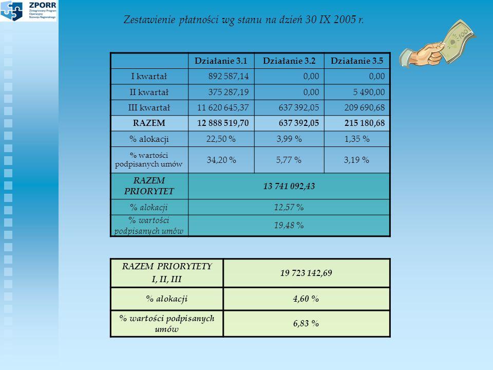 Zestawienie płatności wg stanu na dzień 30 IX 2005 r.
