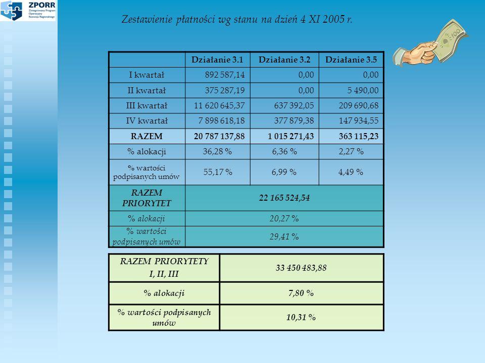 Zestawienie płatności wg stanu na dzień 4 XI 2005 r.