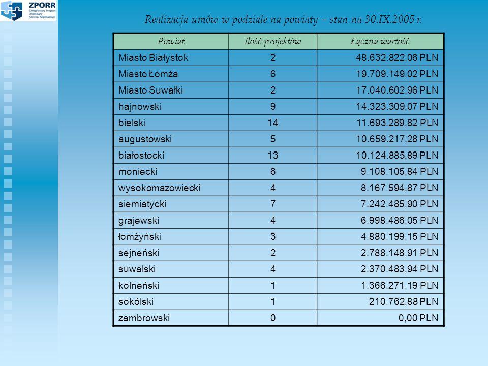 Realizacja umów w podziale na powiaty – stan na 30.IX.2005 r.