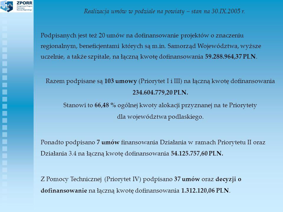 Zestawienie umów podpisanych w ramach ZPORR Działanie 3.3 Zdegradowane obszary miejskie, poprzemysłowe i powojskowe PoddziałanieStan na 30 IX 2005 r.Stan na 4 XI 2005 r.