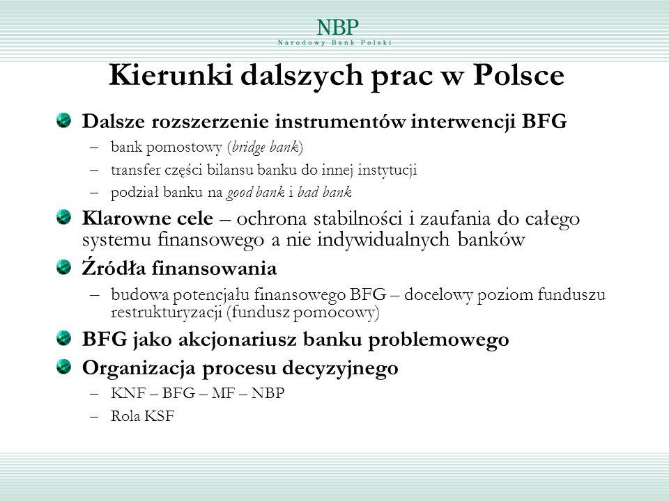 Kierunki dalszych prac w Polsce Dalsze rozszerzenie instrumentów interwencji BFG – bank pomostowy (bridge bank) – transfer części bilansu banku do inn
