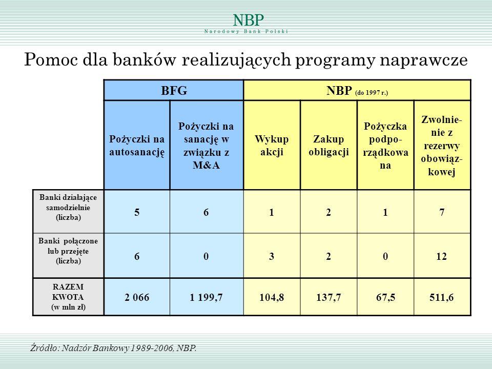 BFGNBP (do 1997 r.) Pożyczki na autosanację Pożyczki na sanację w związku z M&A Wykup akcji Zakup obligacji Pożyczka podpo- rządkowa na Zwolnie- nie z
