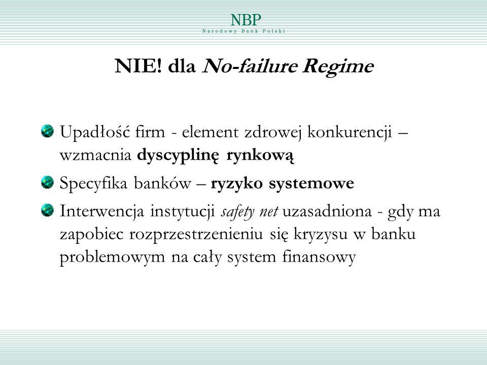 NIE! dla No-failure Regime Upadłość firm - element zdrowej konkurencji – wzmacnia dyscyplinę rynkową Specyfika banków – ryzyko systemowe Interwencja i