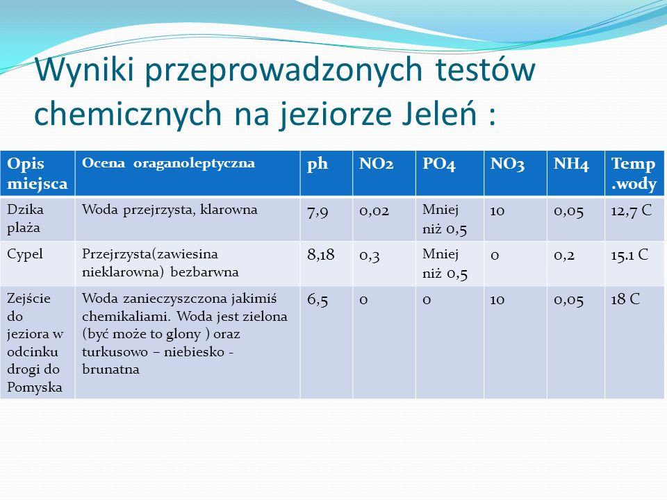 Wyniki przeprowadzonych testów chemicznych na jeziorze Jeleń : Opis miejsca Ocena oraganoleptyczna phNO2PO4NO3NH4Temp.wody Dzika plaża Woda przejrzysta, klarowna 7,90,02 Mniej niż 0,5 100,0512,7 C CypelPrzejrzysta(zawiesina nieklarowna) bezbarwna 8,180,3 Mniej niż 0,5 00,215.1 C Zejście do jeziora w odcinku drogi do Pomyska Woda zanieczyszczona jakimiś chemikaliami.