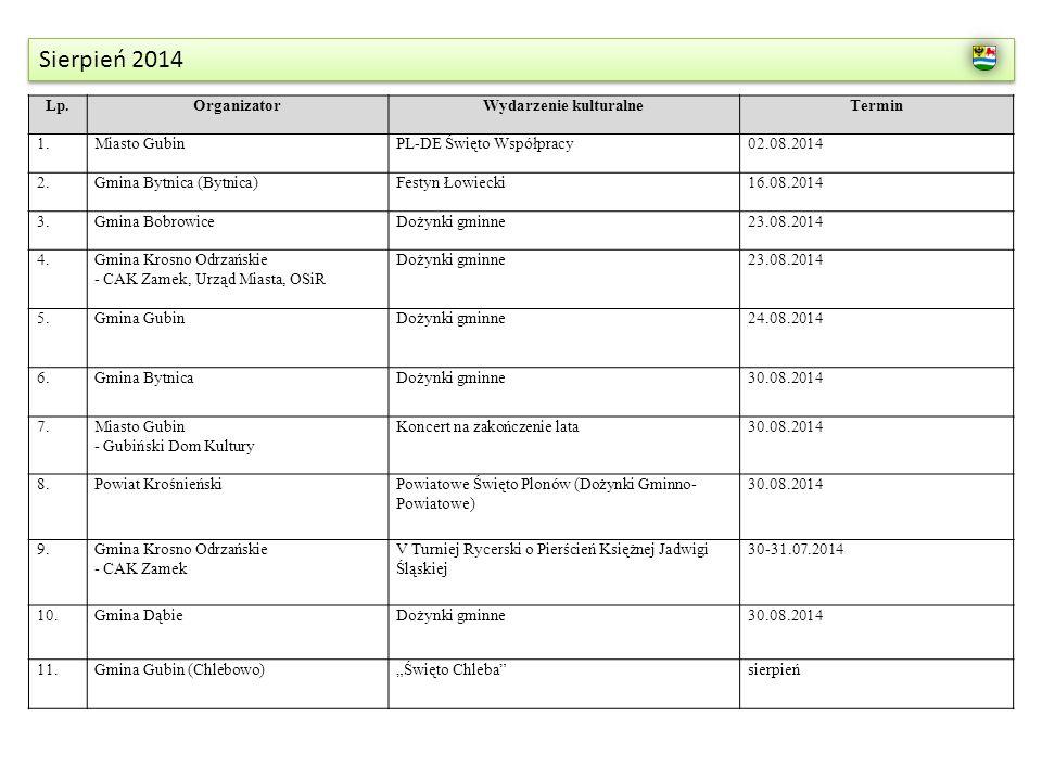 Sierpień 2014 Lp.OrganizatorWydarzenie kulturalneTermin 1.Miasto GubinPL-DE Święto Współpracy02.08.2014 2.Gmina Bytnica (Bytnica)Festyn Łowiecki16.08.