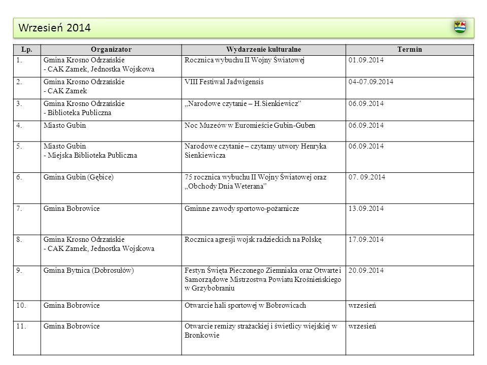 Wrzesień 2014 Lp.OrganizatorWydarzenie kulturalneTermin 1.Gmina Krosno Odrzańskie - CAK Zamek, Jednostka Wojskowa Rocznica wybuchu II Wojny Światowej0