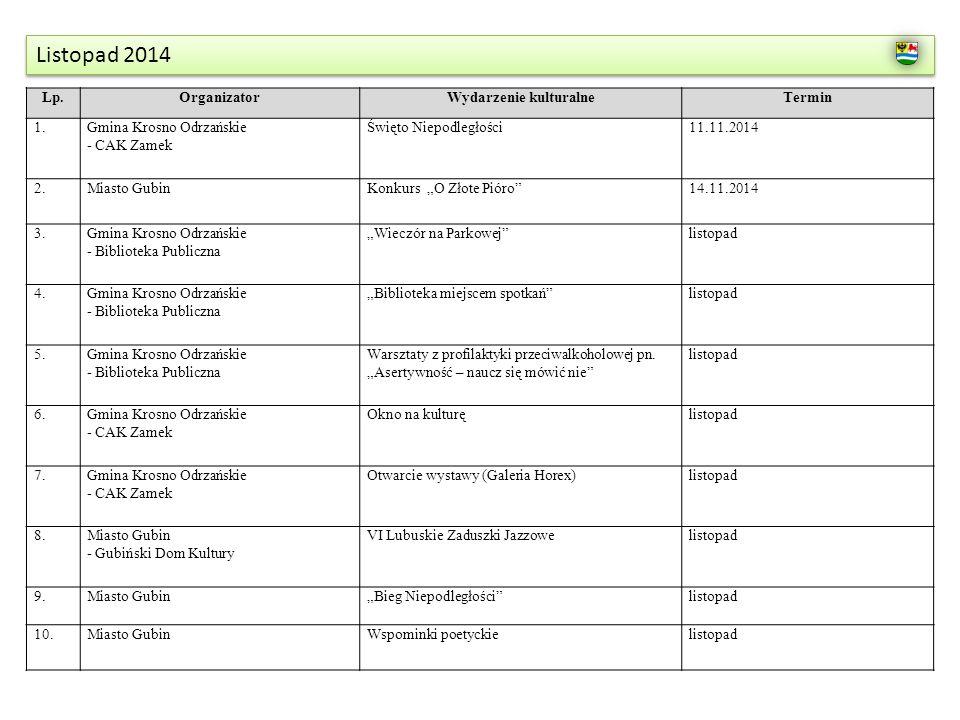 Listopad 2014 Lp.OrganizatorWydarzenie kulturalneTermin 1.Gmina Krosno Odrzańskie - CAK Zamek Święto Niepodległości11.11.2014 2.Miasto GubinKonkurs O