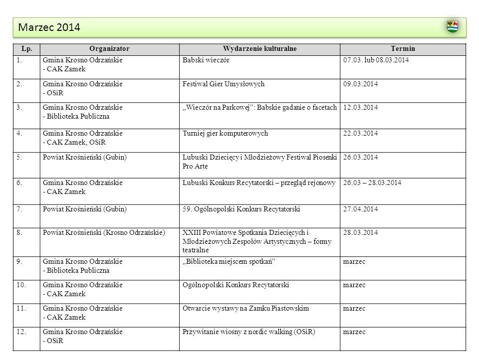 Kwiecień 2014 Lp.OrganizatorWydarzenie kulturalneTermin 1.Powiat Krośnieński (Gubin)Lubuski Konkurs Recytatorski09.04.2014 2.Gmina Krosno Odrzańskie - WTZ Kiermasze Wielkanocne07.04.