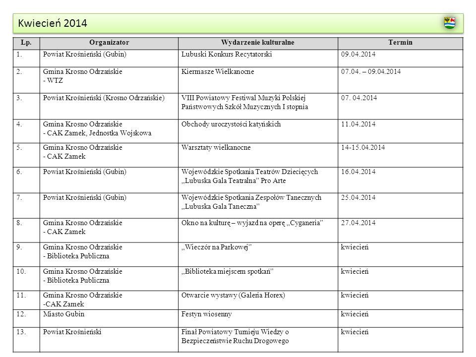 Kwiecień 2014 Lp.OrganizatorWydarzenie kulturalneTermin 1.Powiat Krośnieński (Gubin)Lubuski Konkurs Recytatorski09.04.2014 2.Gmina Krosno Odrzańskie -