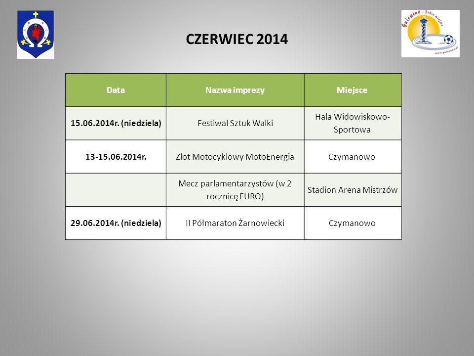 DataNazwa imprezyMiejsce 15.06.2014r. (niedziela)Festiwal Sztuk Walki Hala Widowiskowo- Sportowa 13-15.06.2014r.Zlot Motocyklowy MotoEnergiaCzymanowo