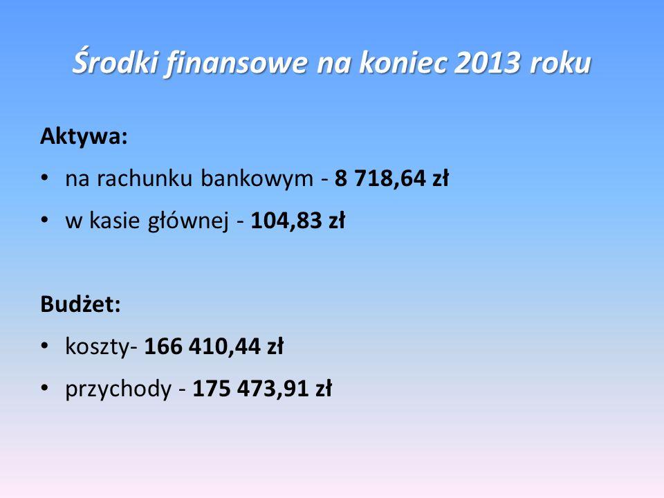 Środki finansowe na koniec 2013 roku Aktywa: na rachunku bankowym - 8 718,64 zł w kasie głównej - 104,83 zł Budżet: koszty- 166 410,44 zł przychody -