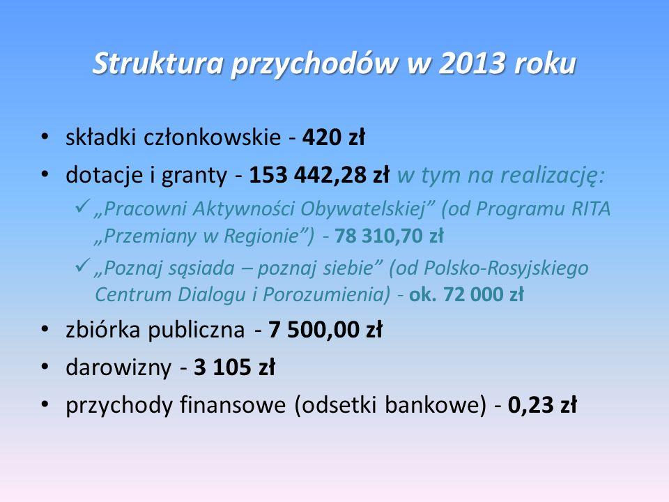 Struktura przychodów w 2013 roku składki członkowskie - 420 zł dotacje i granty - 153 442,28 zł w tym na realizację: Pracowni Aktywności Obywatelskiej