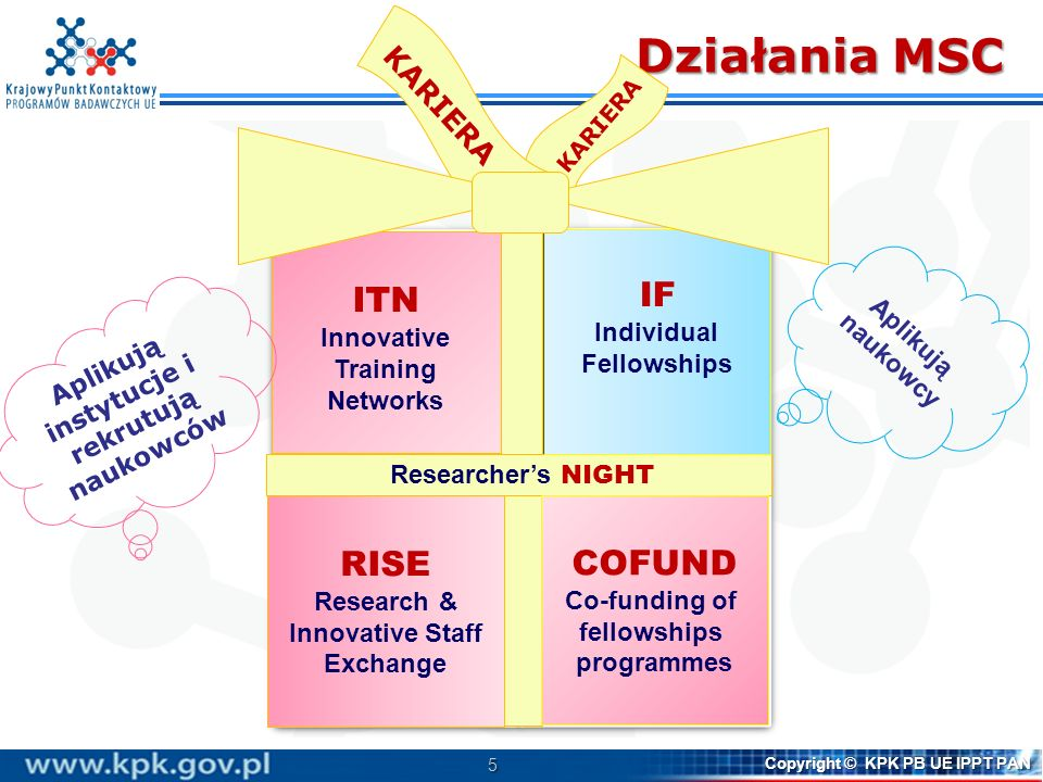 5 Copyright © KPK PB UE IPPT PAN Działania MSC ITN Innovative Training Networks IF Individual Fellowships RISE Research & Innovative Staff Exchange CO
