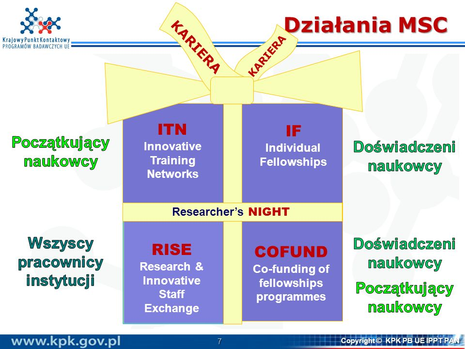 7 Copyright © KPK PB UE IPPT PAN Działania MSC ITN Innovative Training Networks IF Individual Fellowships RISE Research & Innovative Staff Exchange CO