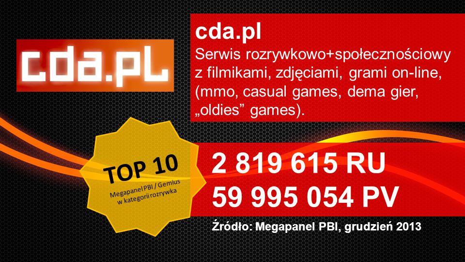 RTB network Źródło: Megapanel PBI, grudzień 2013 cda.pl Serwis rozrywkowo+społecznościowy z filmikami, zdjęciami, grami on-line, (mmo, casual games, d