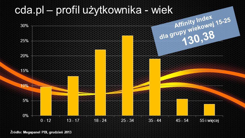 RTB network cda.pl – profil użytkownika - wiek Źródło: Megapanel PBI, grudzień 2013 Affinity Index dla grupy wiekowej 15-25 130,38