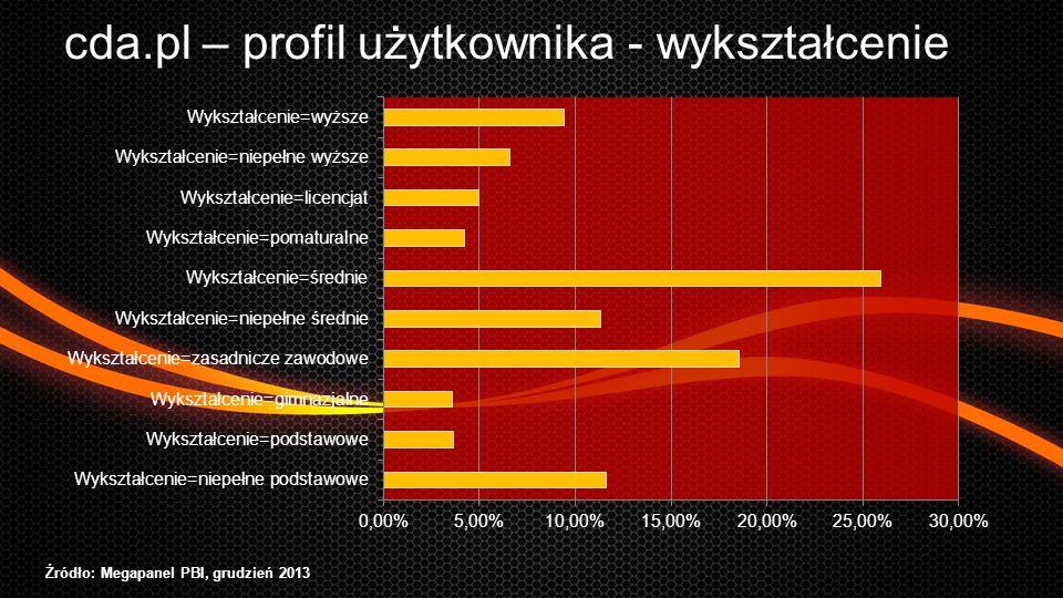 RTB network Reklama na cda.pl - Dla kogo.