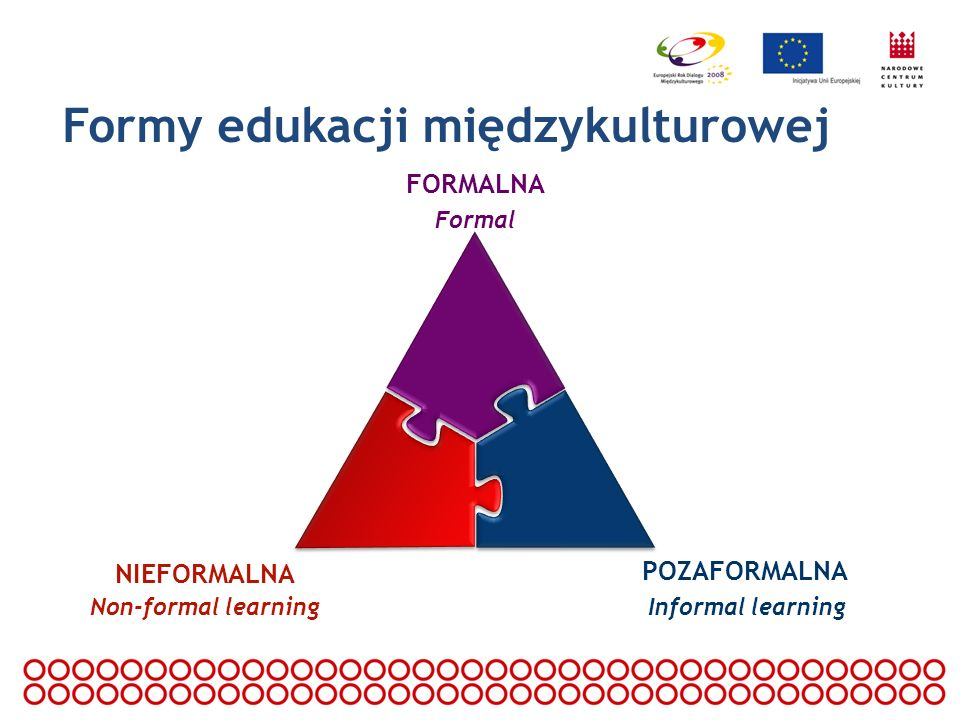 Formy edukacji międzykulturowej POZAFORMALNA Informal learning NIEFORMALNA Non-formal learning FORMALNA Formal