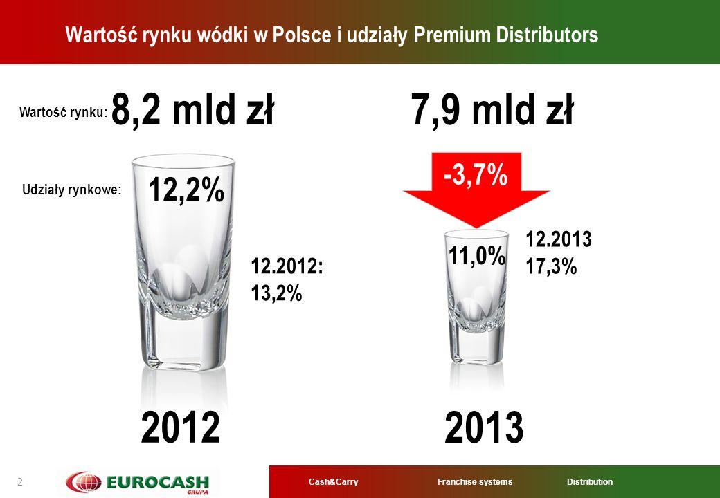 Cash&CarryFranchise systems Distribution 2 Wartość rynku wódki w Polsce i udziały Premium Distributors -3,7% 8,2 mld zł 7,9 mld zł 12,2% 11,0% 2012 20
